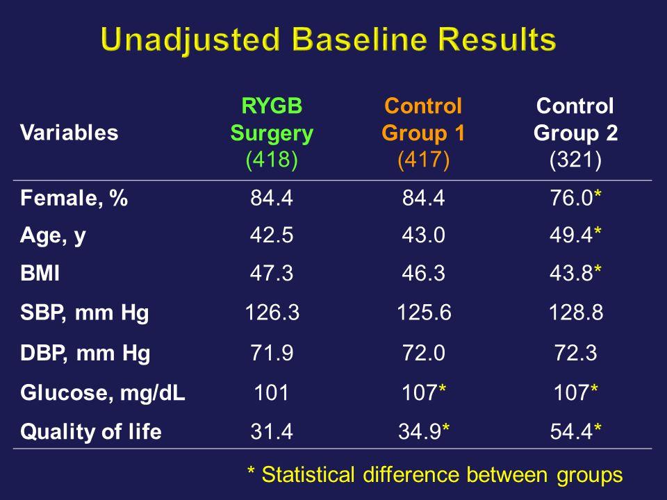Unadjusted Baseline Results