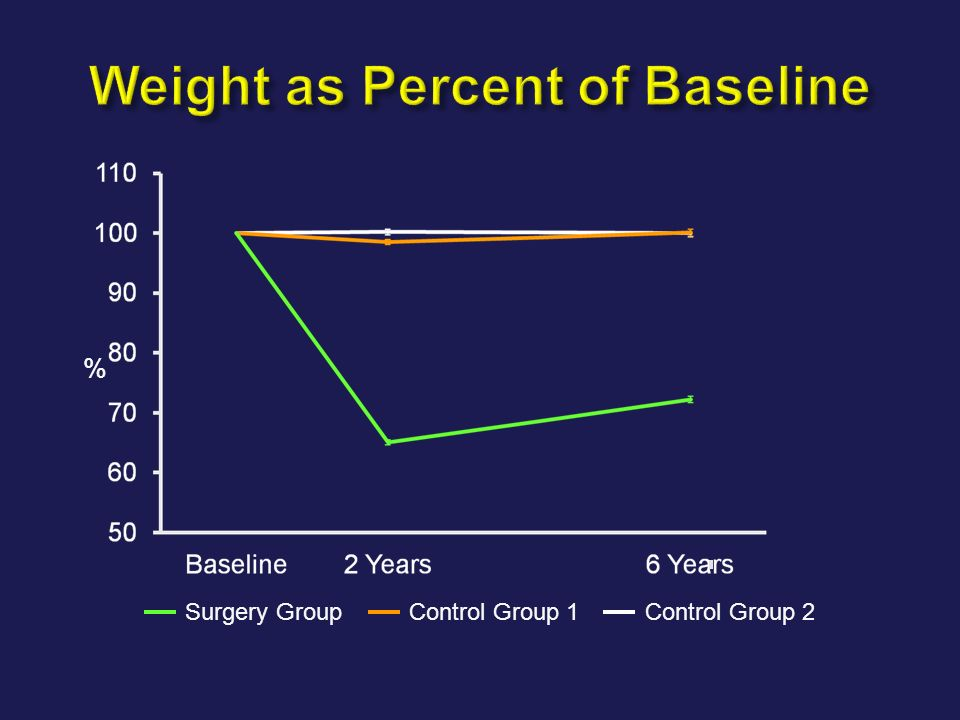 Weight as Percent of Baseline