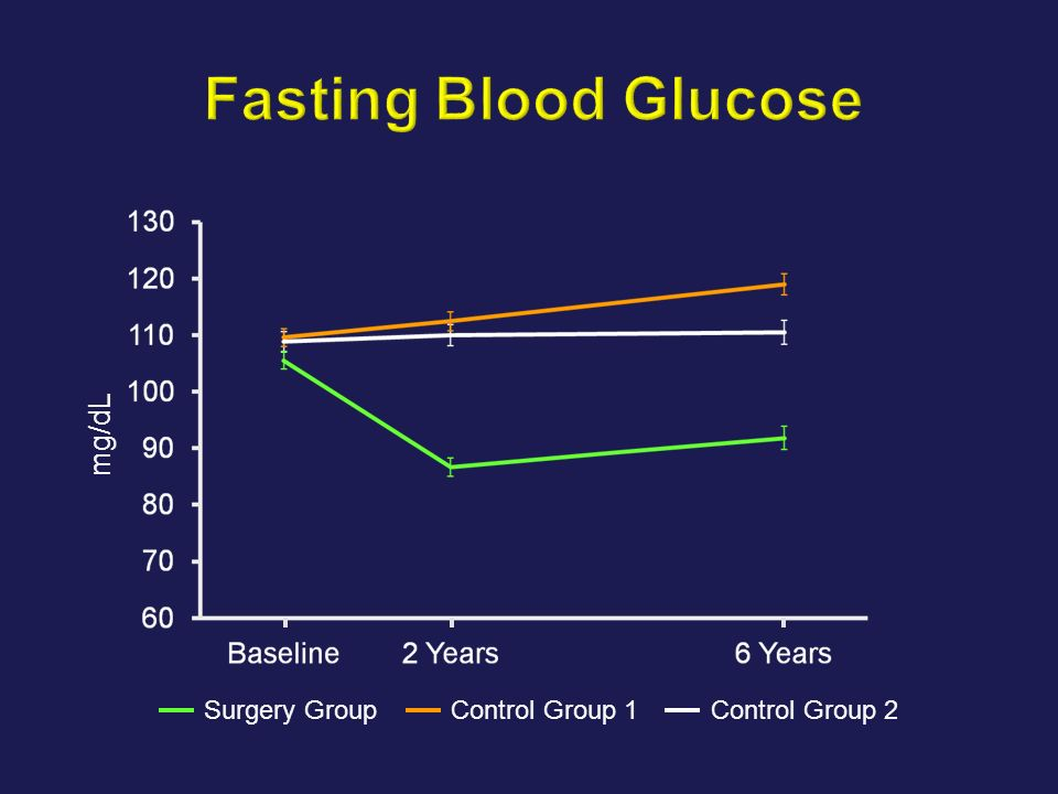 Fasting Blood Glucose mg/dL Surgery Group Control Group 1