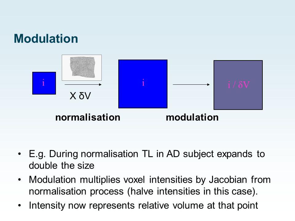 Modulation i modulation i / δV normalisation X δV