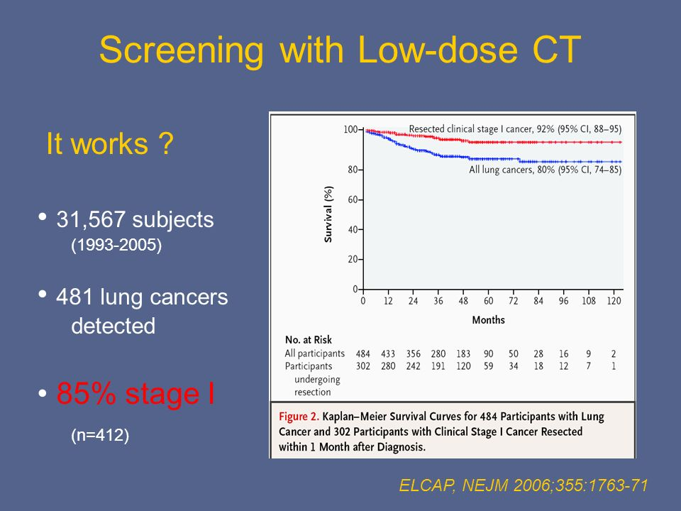 Screening with Low-dose CT