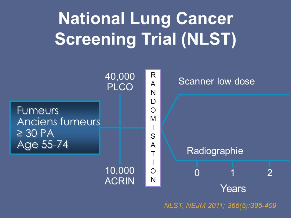 National Lung Cancer Screening Trial (NLST)