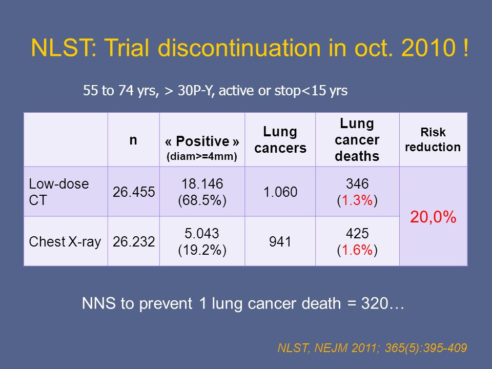 NLST: Trial discontinuation in oct. 2010 !