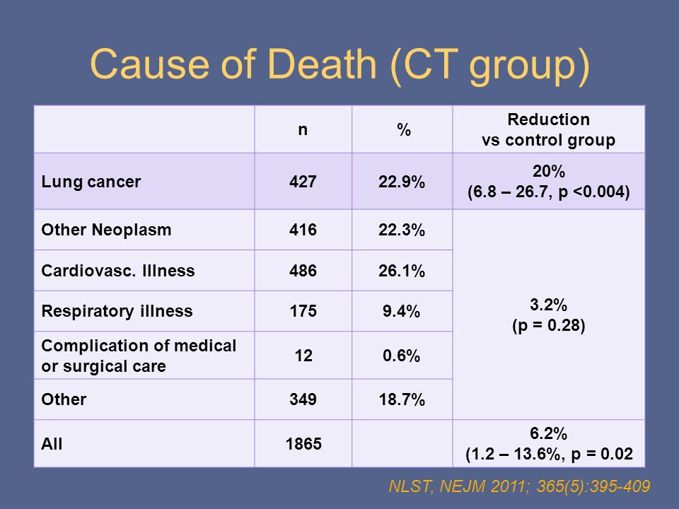 Cause of Death (CT group)