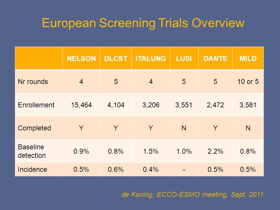 European Screening Trials Overview