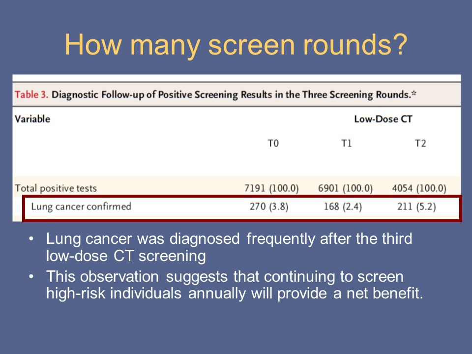 How many screen rounds Lung cancer was diagnosed frequently after the third low-dose CT screening.
