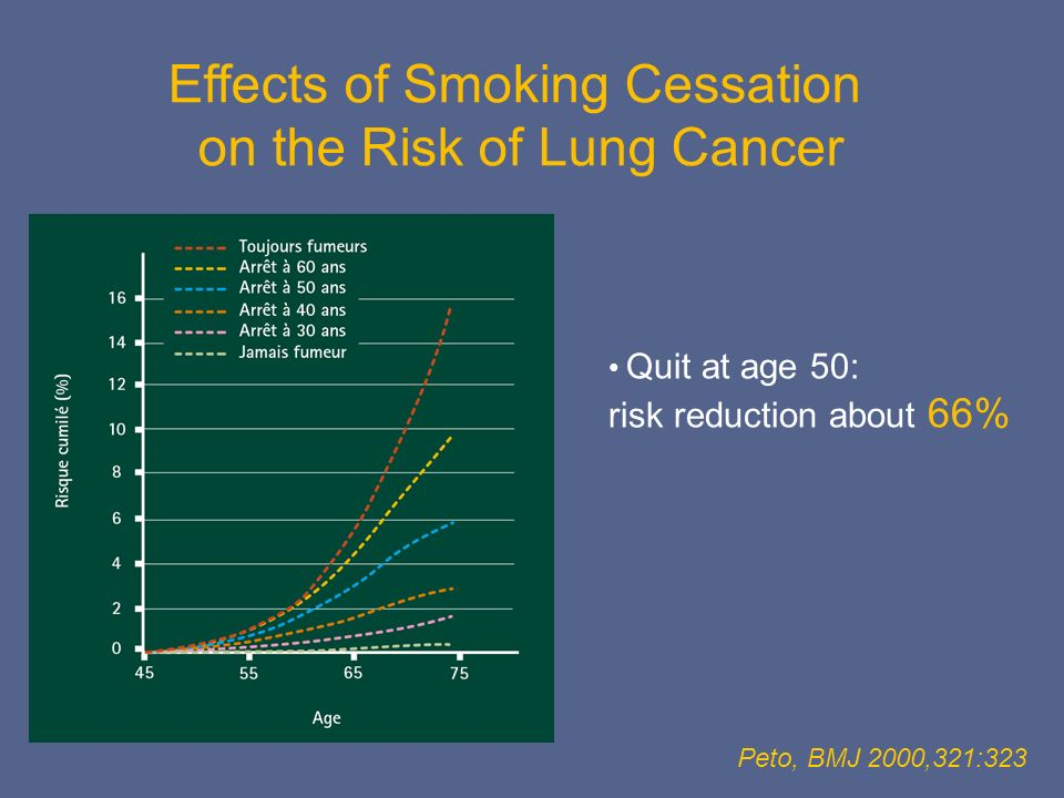 Effects of Smoking Cessation on the Risk of Lung Cancer