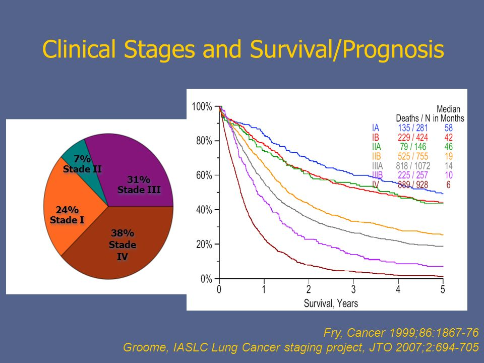 Clinical Stages and Survival/Prognosis