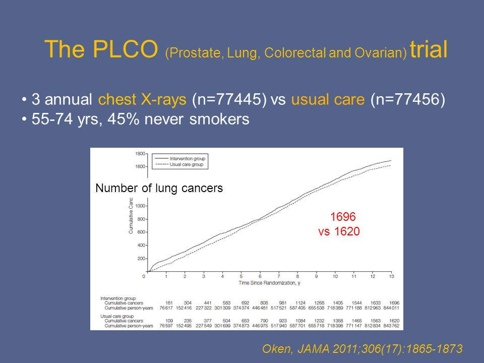 The PLCO (Prostate, Lung, Colorectal and Ovarian) trial