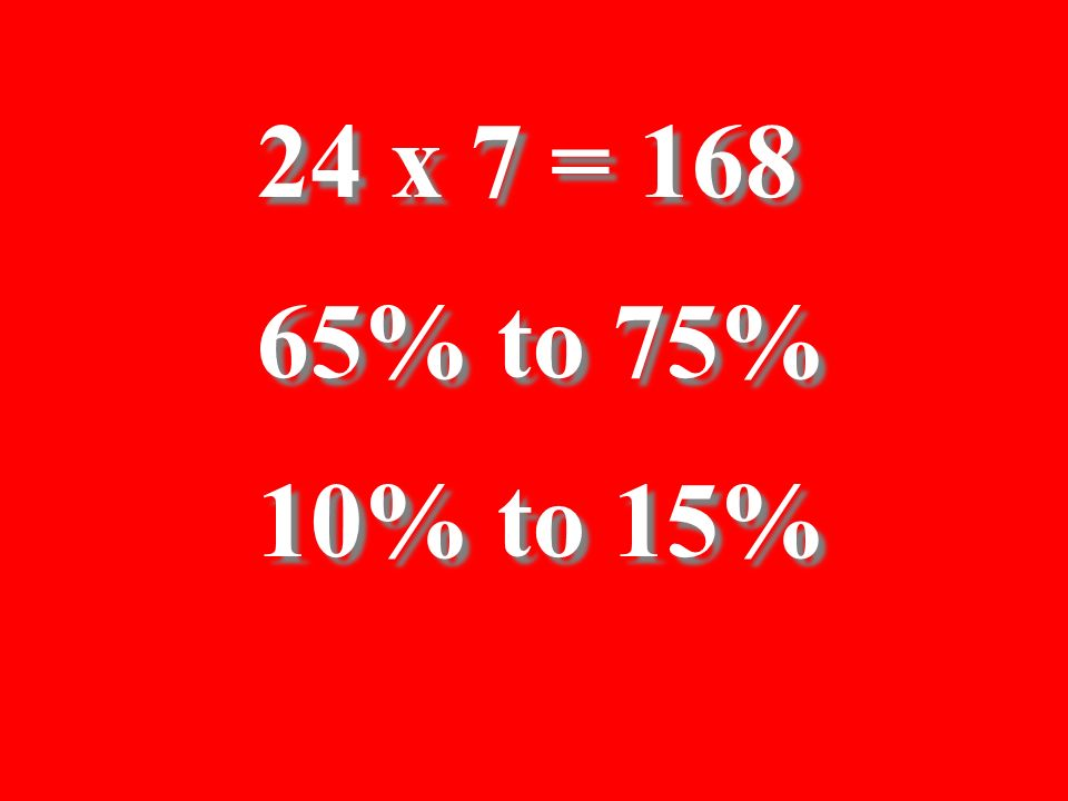 24 x 7 = 168 65% to 75% 10% to 15%