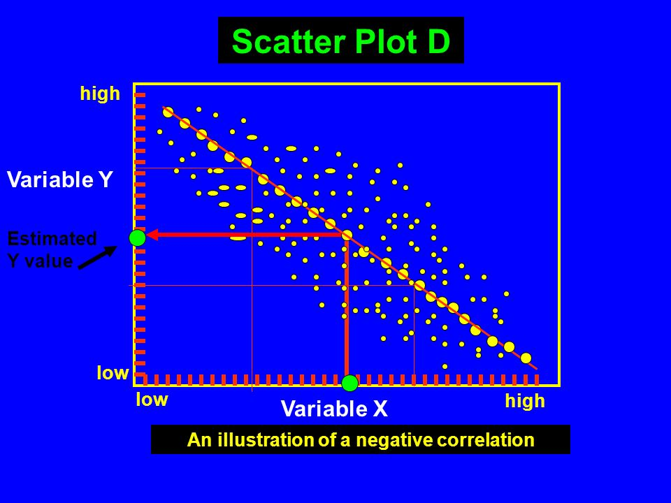 An illustration of a negative correlation