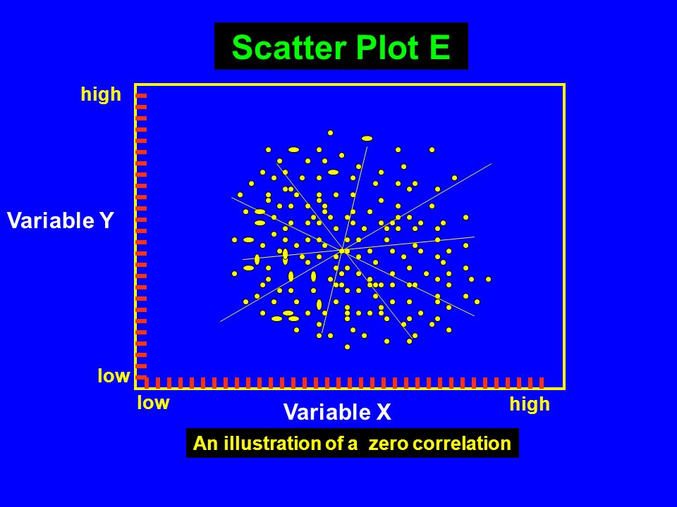 Scatter Plot E Variable Y Variable X high low low high