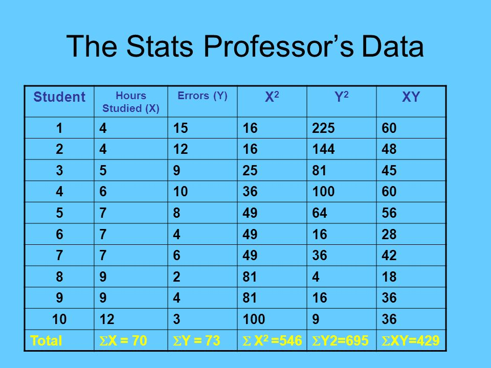 The Stats Professor's Data