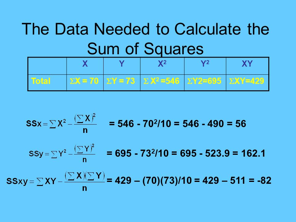 The Data Needed to Calculate the Sum of Squares