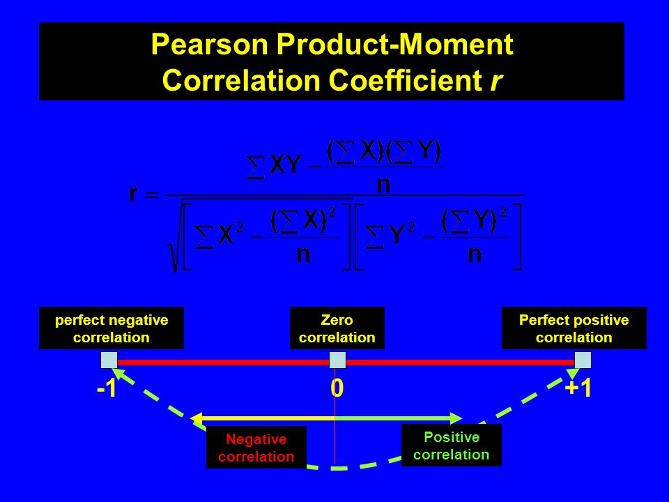 Pearson Product-Moment Correlation Coefficient r