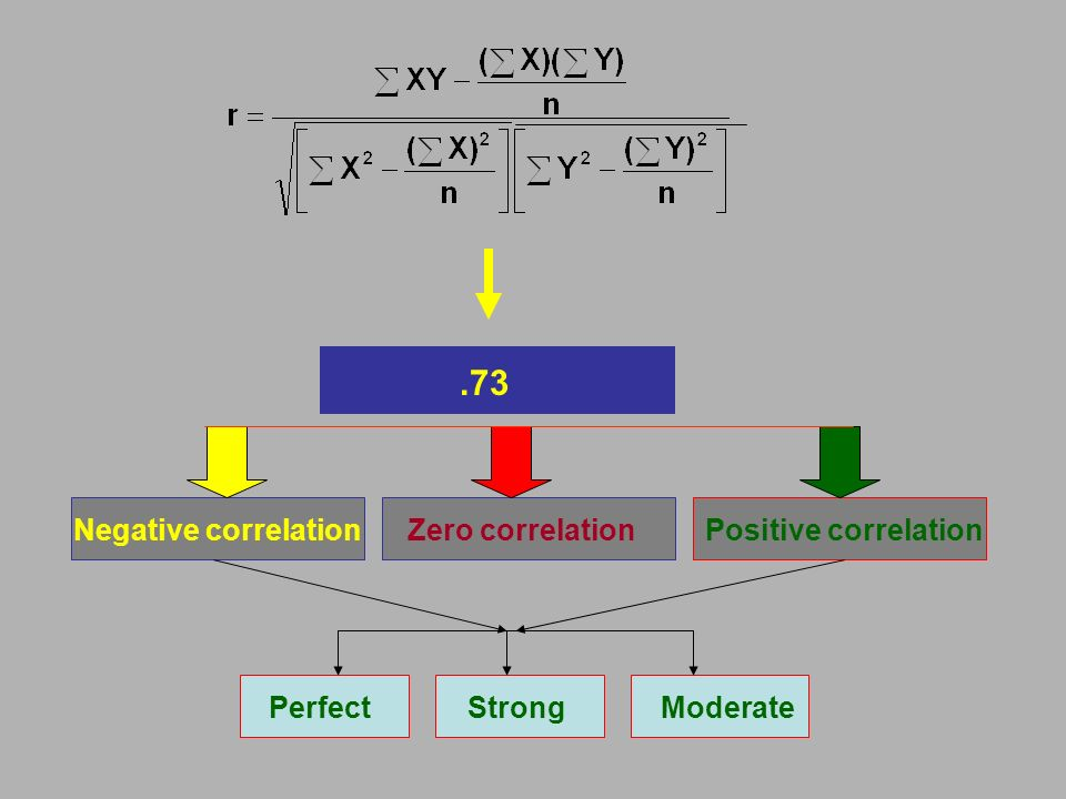 Numerical values Negative correlation Zero correlation Positive correlation.