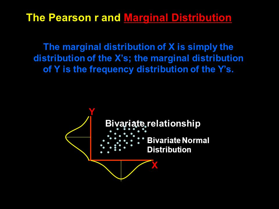 The Pearson r and Marginal Distribution