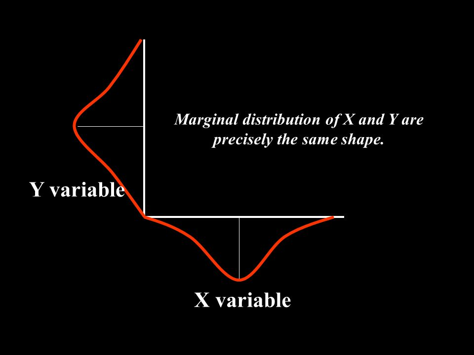Marginal distribution of X and Y are precisely the same shape.