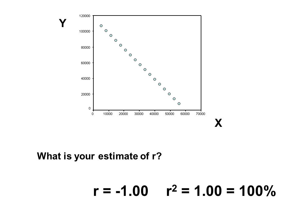 Y X What is your estimate of r r = r2 = 1.00 = 100%
