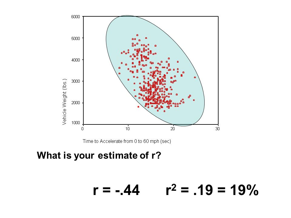 What is your estimate of r