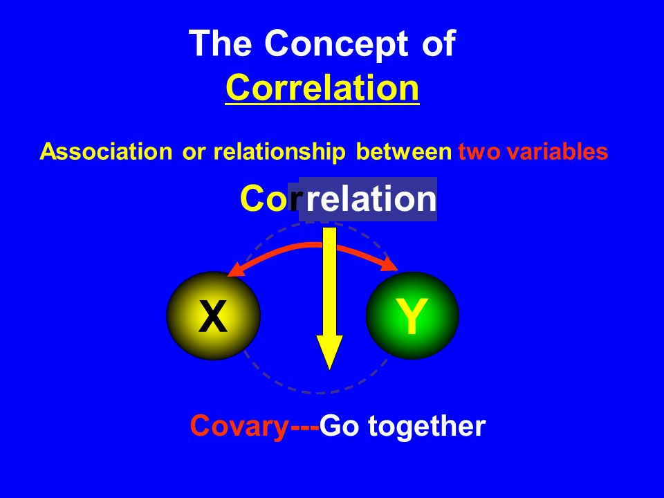 The Concept of Correlation