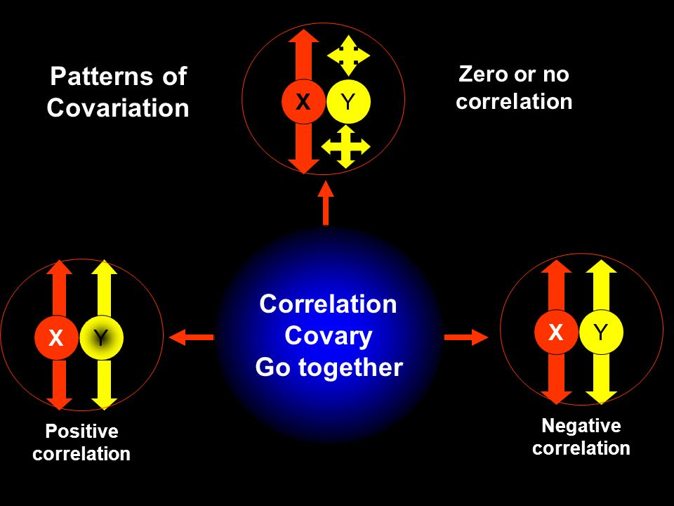Patterns of Covariation