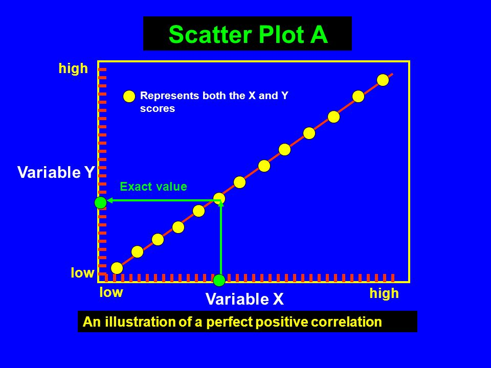 Scatter Plot A Variable Y Variable X high low low high