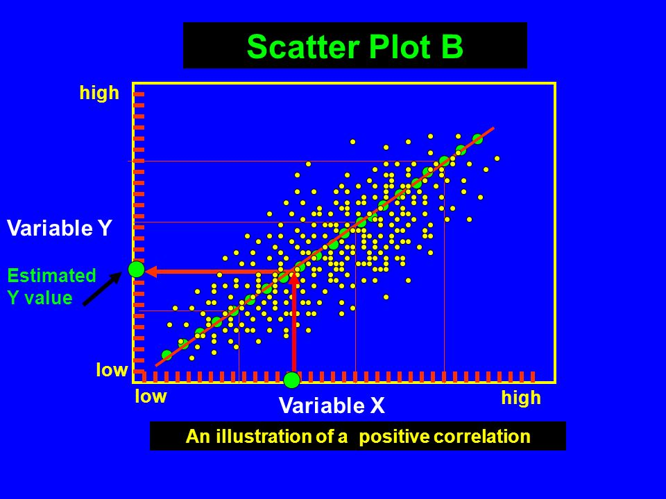 An illustration of a positive correlation