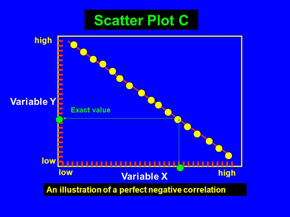 Scatter Plot C Variable Y Variable X high low low high