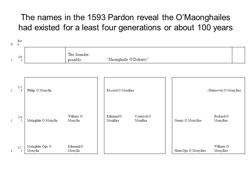 The names in the 1593 Pardon reveal the O'Maonghailes had existed for a least four generations or about 100 years