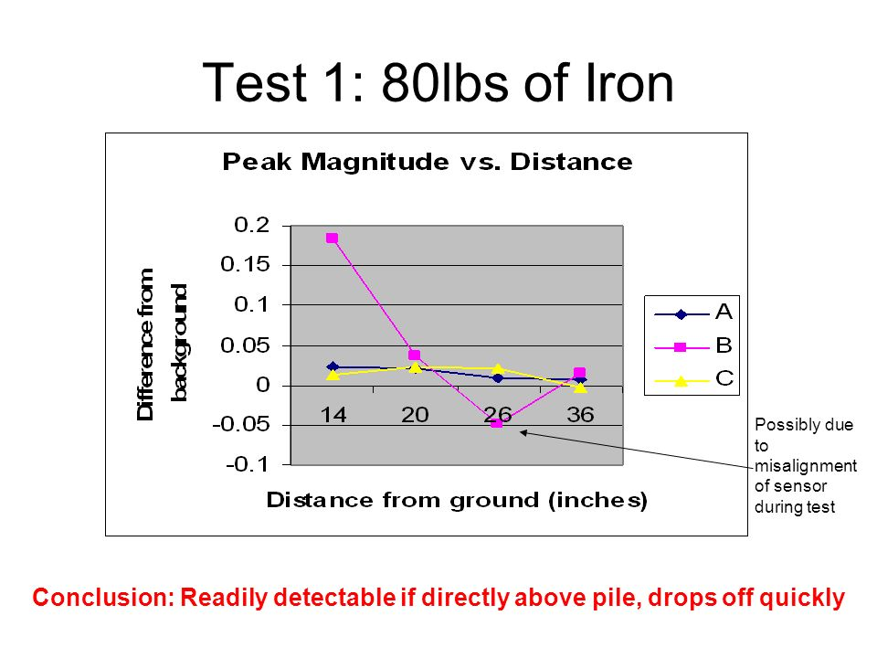 Test 1: 80lbs of Iron Possibly due to misalignment of sensor during test.