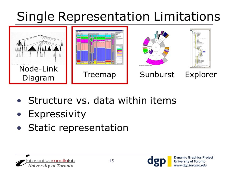 Single Representation Limitations