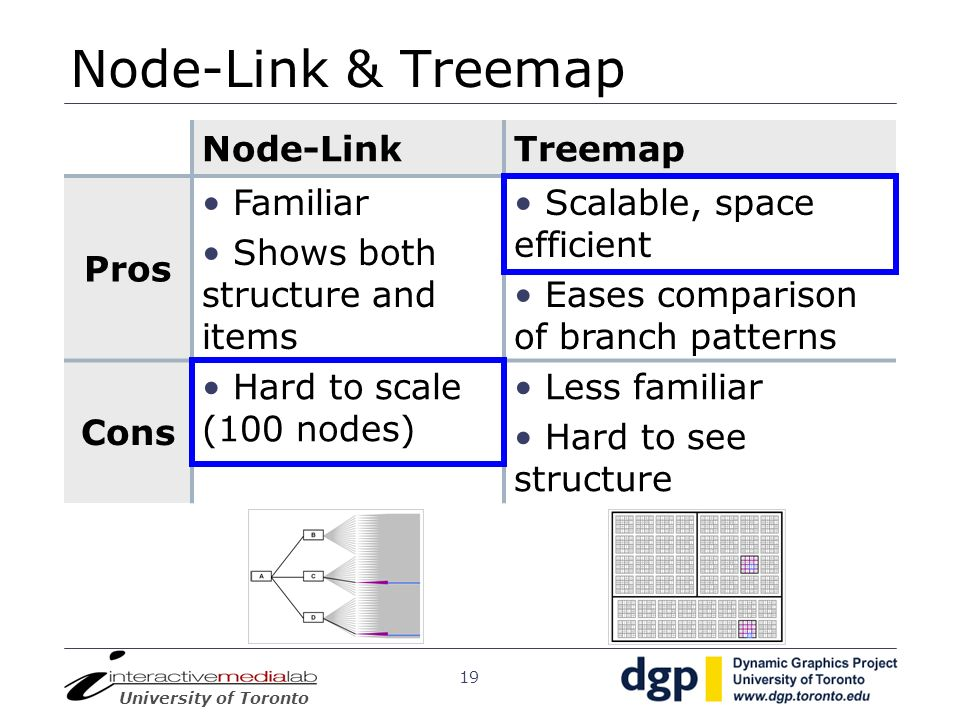Node-Link & Treemap Node-Link Treemap Pros Familiar