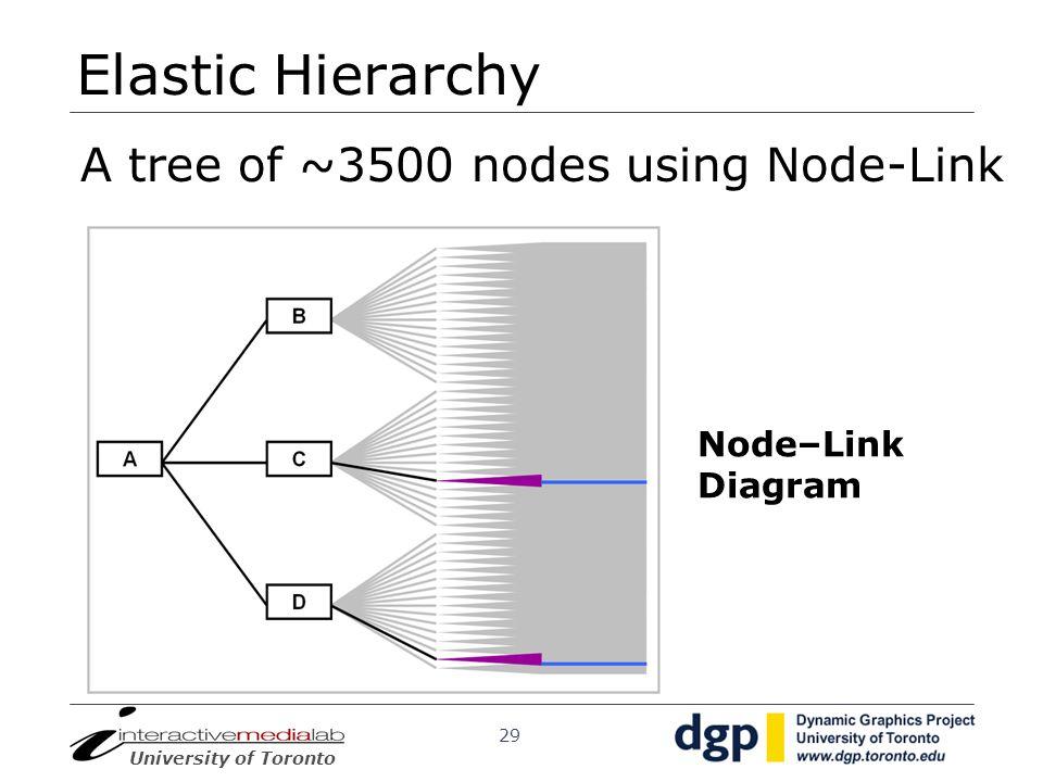Elastic Hierarchy A tree of ~3500 nodes using Node-Link Node–Link