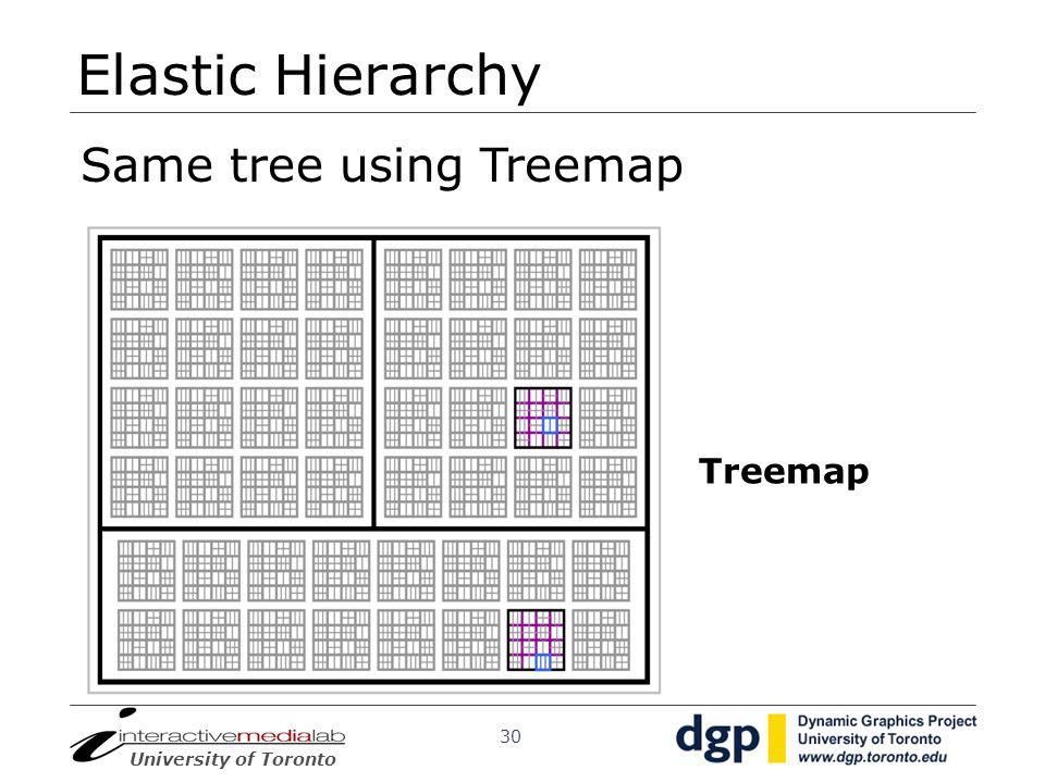 Elastic Hierarchy Same tree using Treemap Treemap