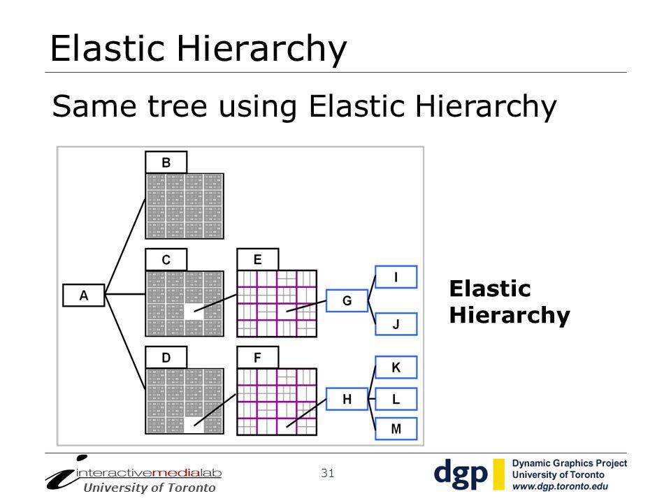 Elastic Hierarchy Same tree using Elastic Hierarchy Elastic Hierarchy