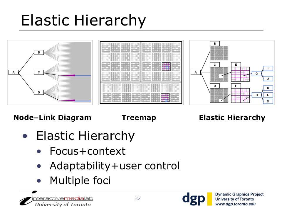 Elastic Hierarchy Elastic Hierarchy Focus+context