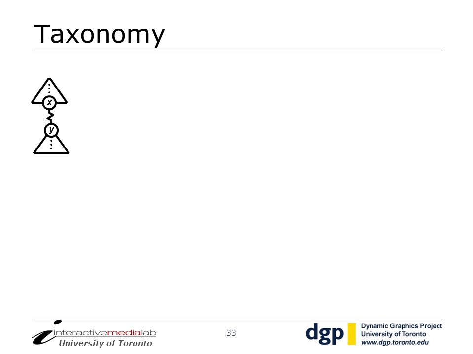 Taxonomy y. x.