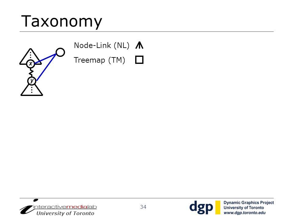 Taxonomy Node-Link (NL) Treemap (TM) x y