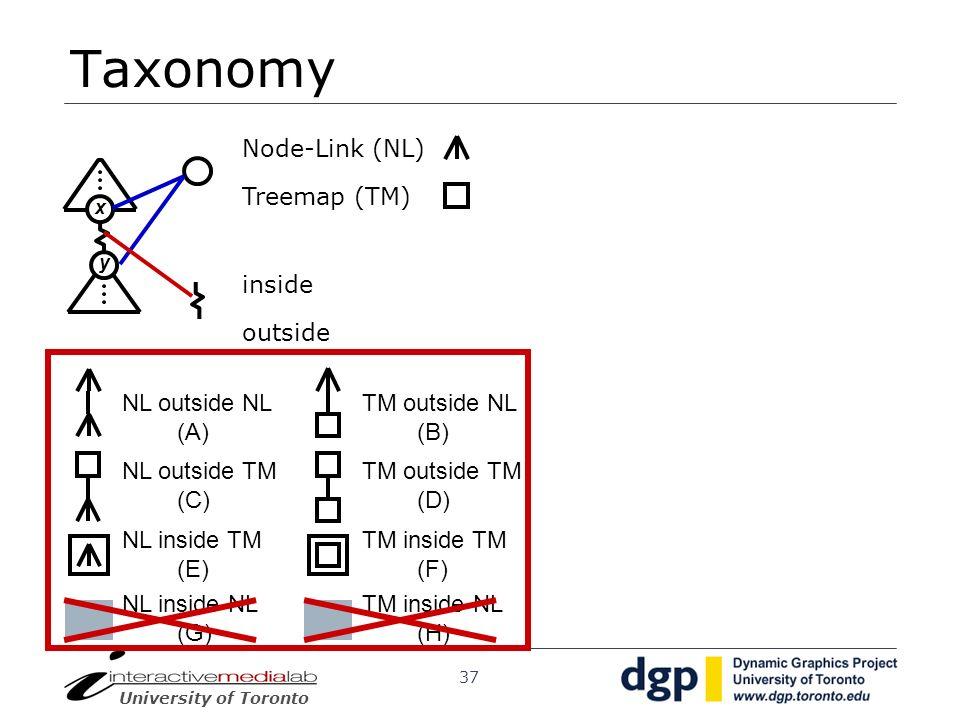 Taxonomy Node-Link (NL) Treemap (TM) inside outside