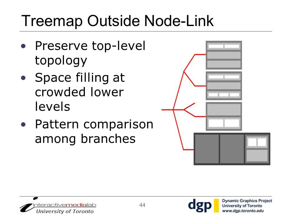 Treemap Outside Node-Link