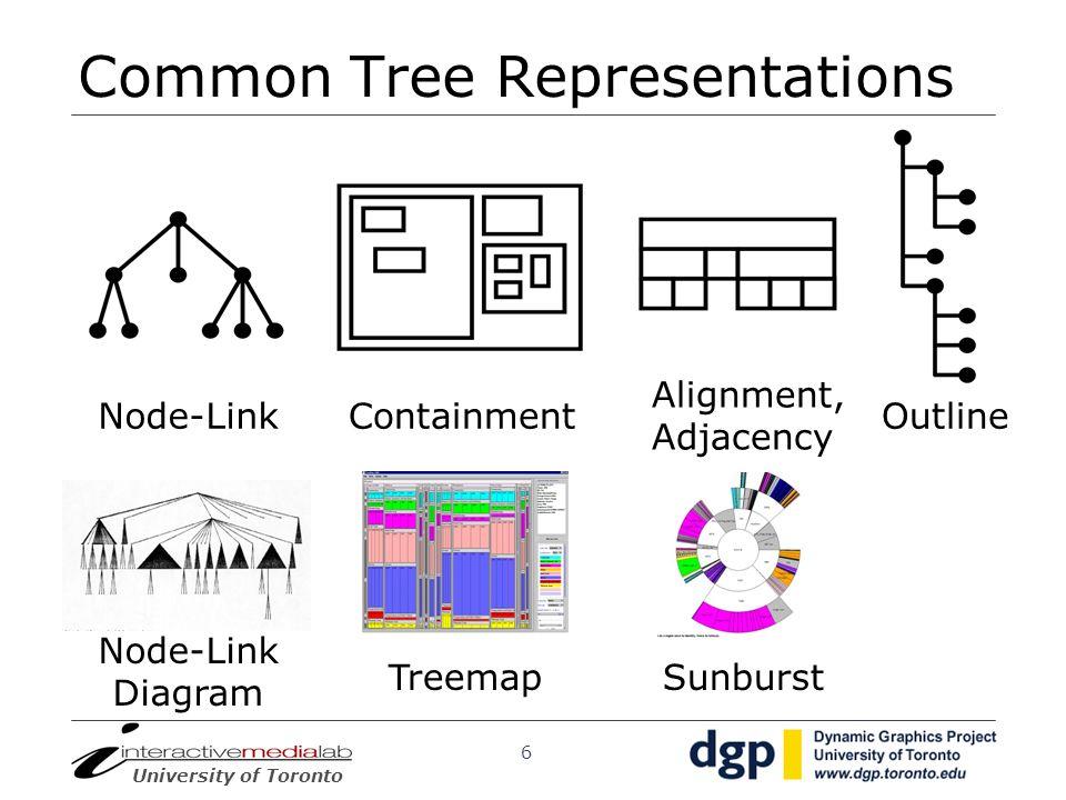 Common Tree Representations
