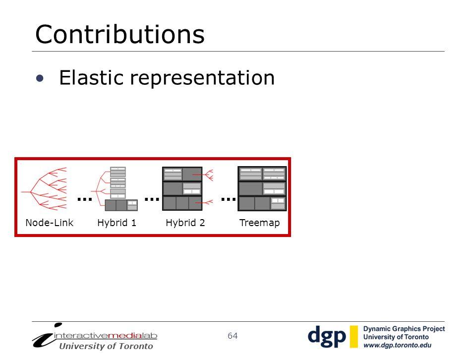 Contributions Elastic representation … … … Node-Link Hybrid 1 Hybrid 2