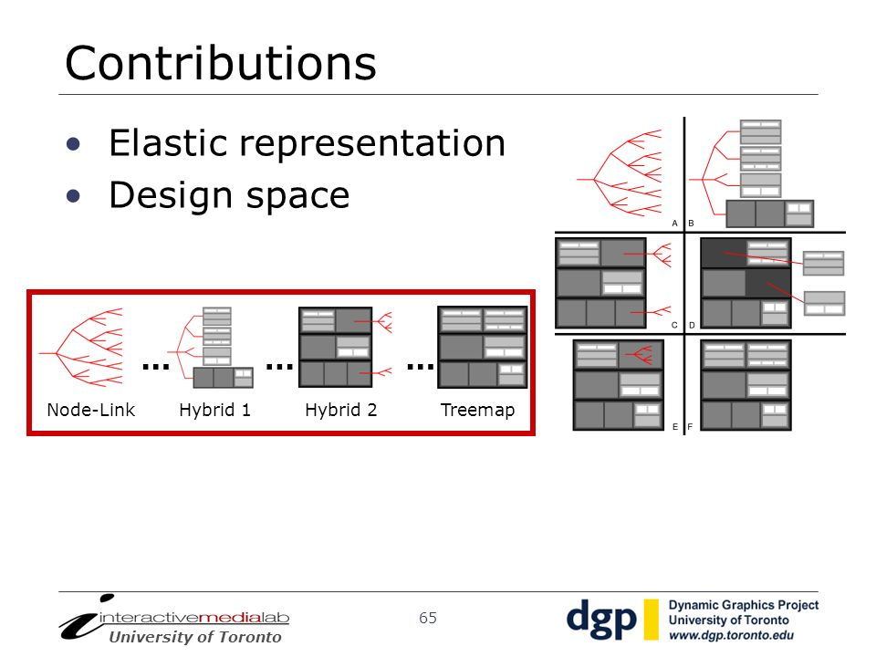 Contributions Elastic representation Design space … … … Node-Link