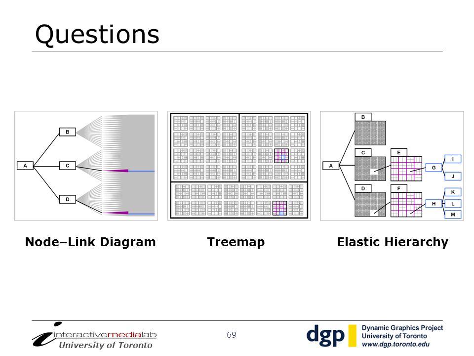 Questions Node–Link Diagram Treemap Elastic Hierarchy
