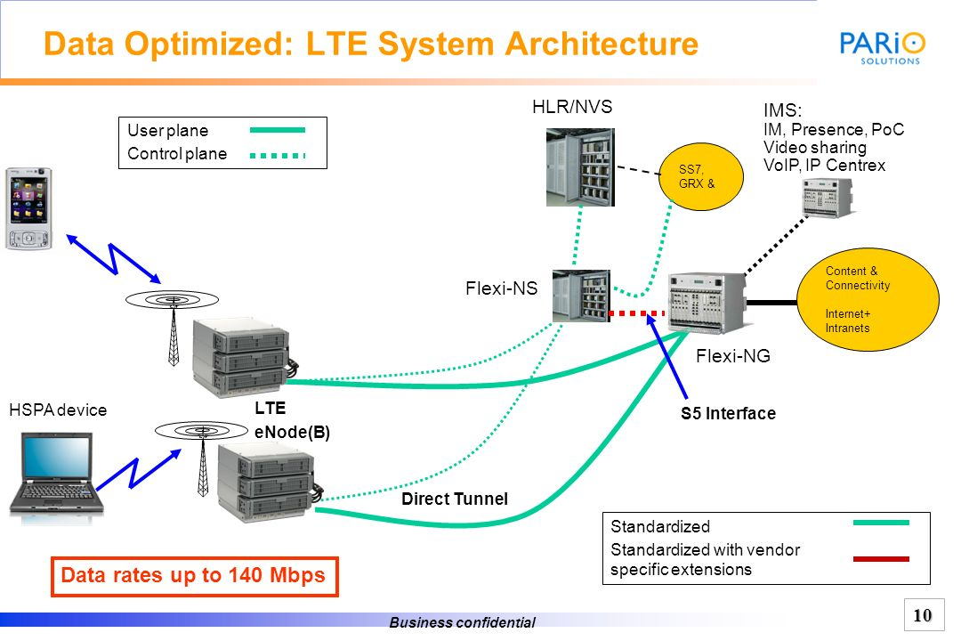 Data Optimized: LTE System Architecture