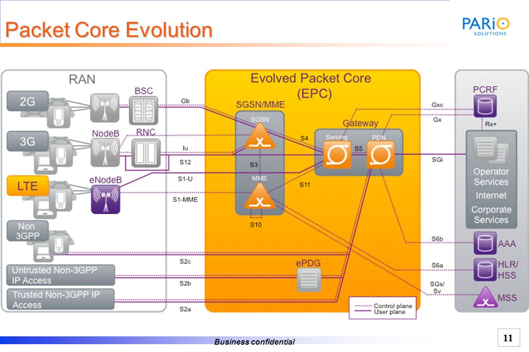 Packet Core Evolution