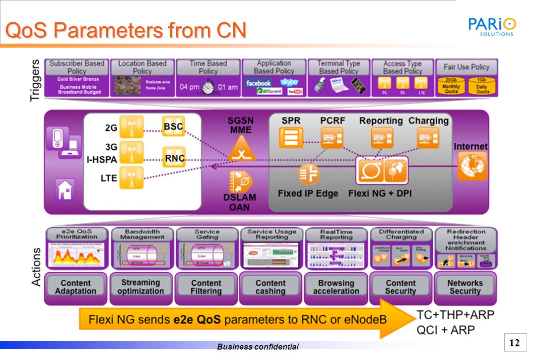 QoS Parameters from CN