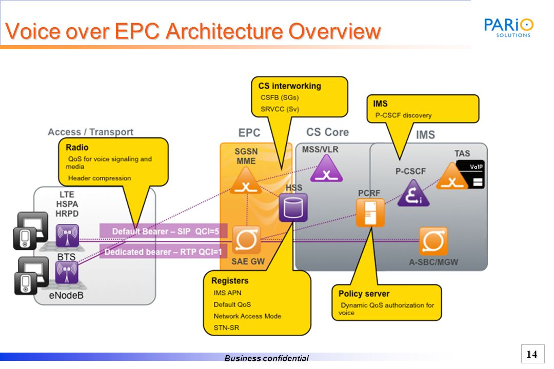 Voice over EPC Architecture Overview