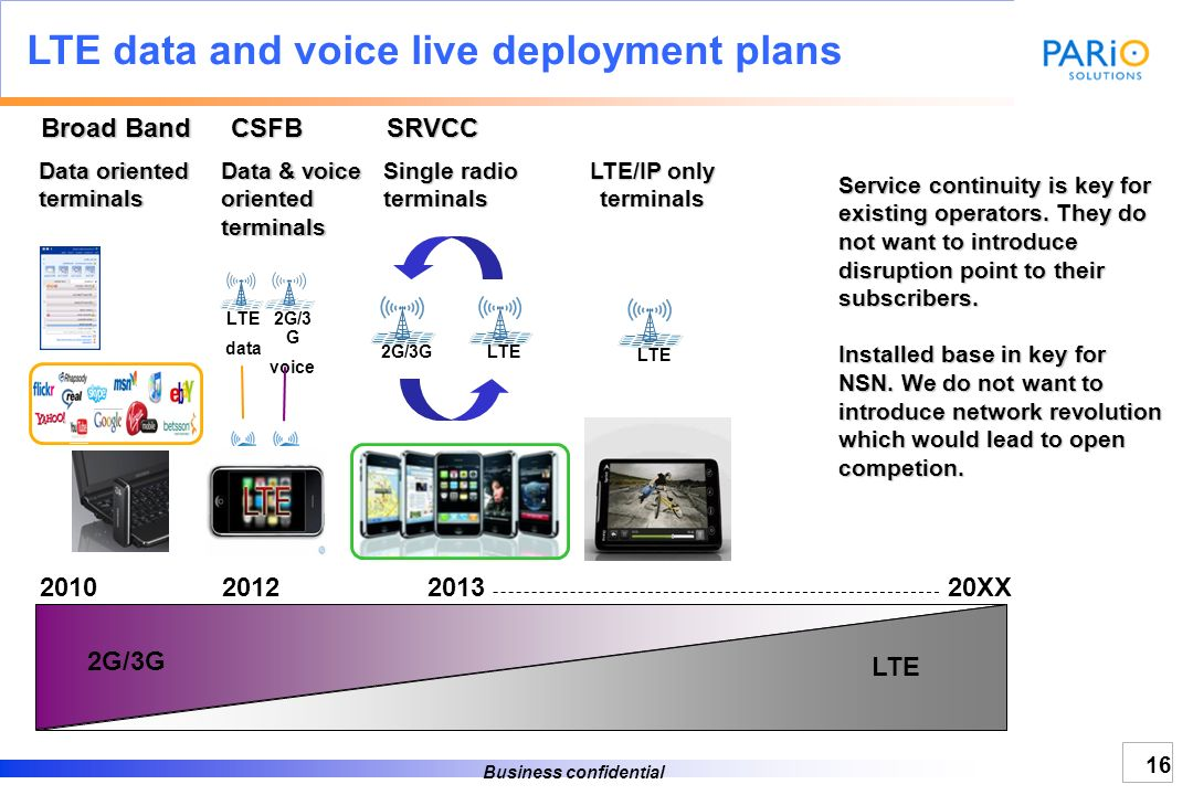 LTE data and voice live deployment plans